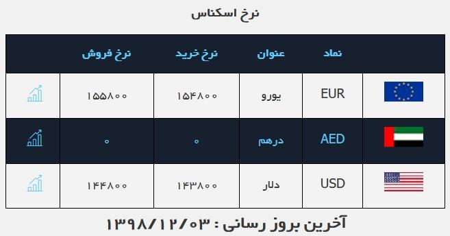 دلار صرافی های بانکی: ۱۴۴۸۰ تومان